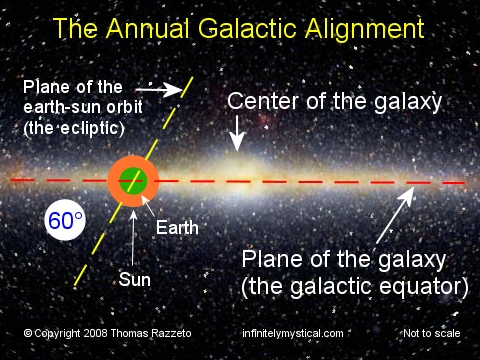 Galactic Alignment Top 10 Mysteries Behind 2012 End of The World