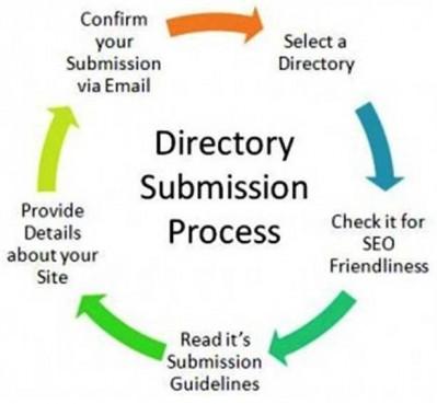Slide31 e1310753900123 10 Best Ways to Make Money Online