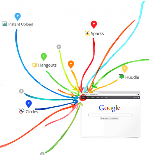 google plus life 10 Ways How Google+ Can influence Your Online Social Life