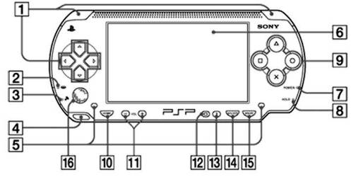 5. Keys and Switches 10 Differences Between PSP 3000, PSP Go & PS Vita