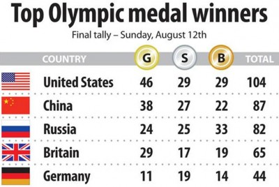7. The Final Tally of Medals e1345178340166 Top 10 London Olympics News 2012