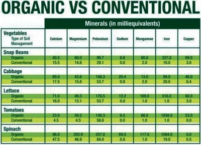 1. More Nutrients e1348815573500 Top 10 Benefits of Organic Food
