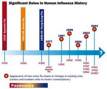 10. Historical Flu Pandemics e1347372067564 10 Most Interesting Facts about Flu