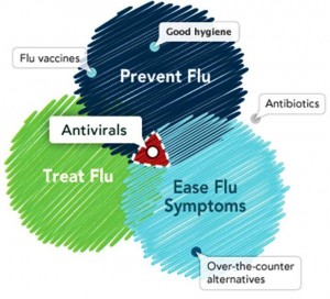 4. Treatments for Flu e1347371976483 10 Most Interesting Facts about Flu