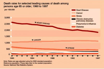 5. It ranked 6th for mortality rate e1347371988968 10 Most Interesting Facts about Flu