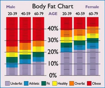 5. Women Needs Fat More than Men e1346675260712 10 Unknown Facts about Fats